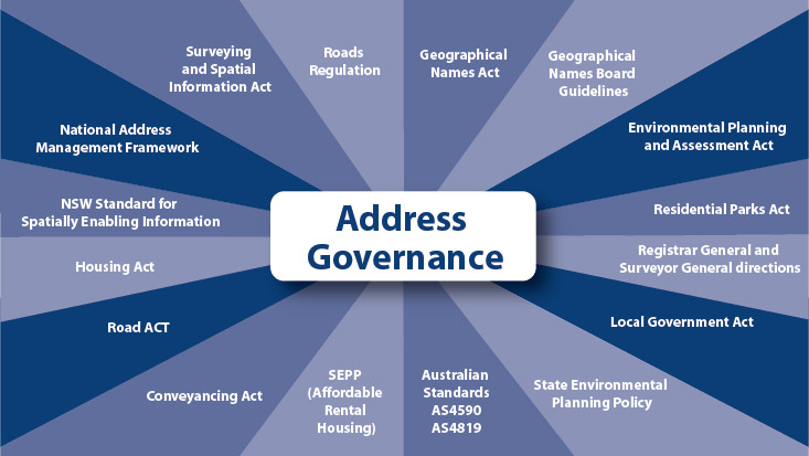 Diagram showing address governance stakeholders